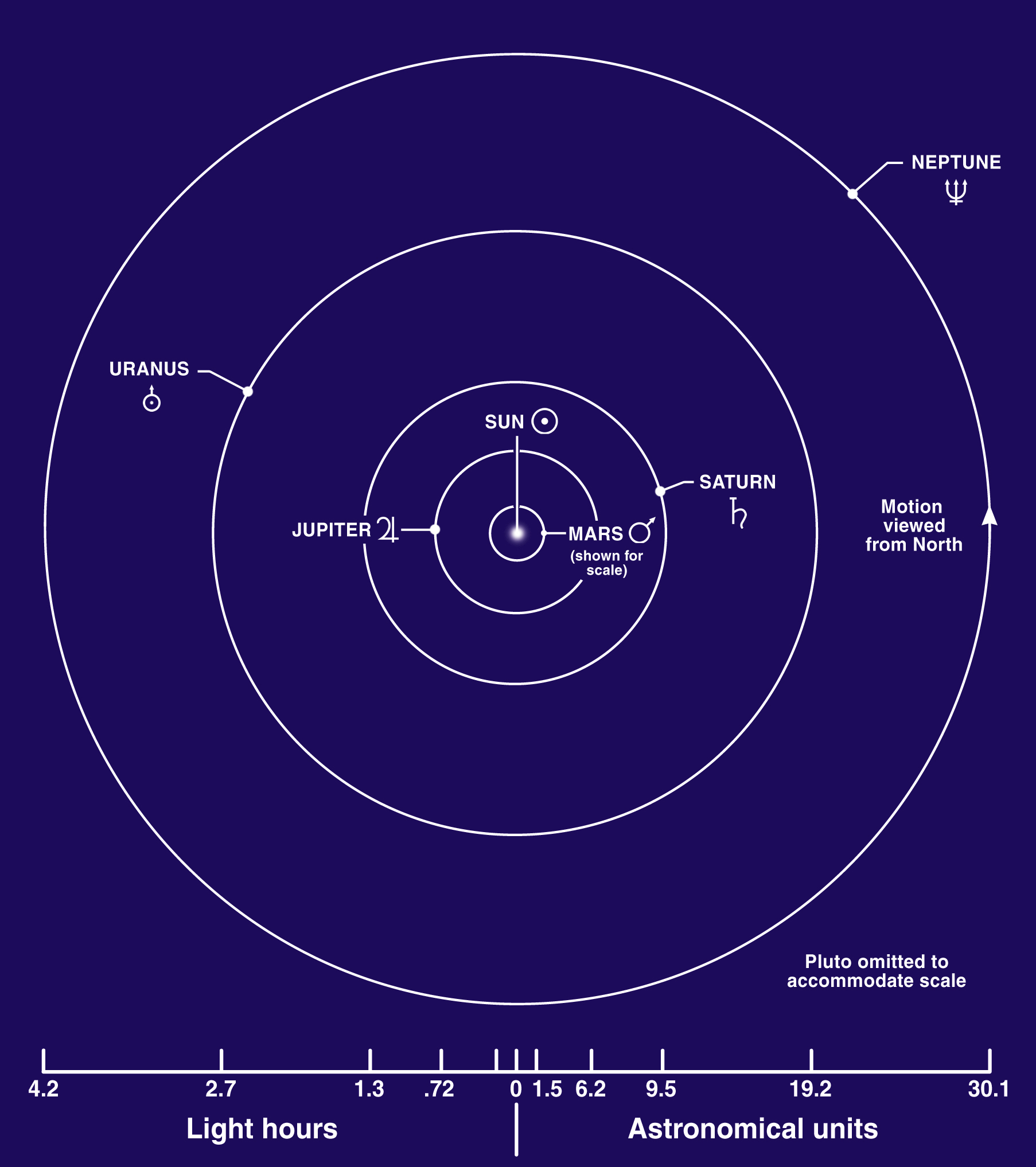 current orbit of inner planets - photo #34